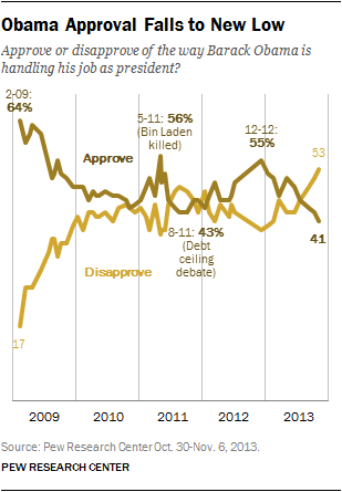 Obama Approval Falls to New Low