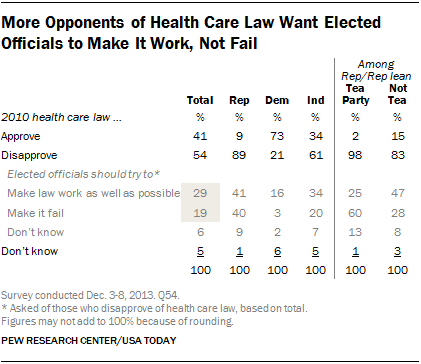 More Opponents of Health Care Law Want Elected Officials to Make It Work, Not Fail