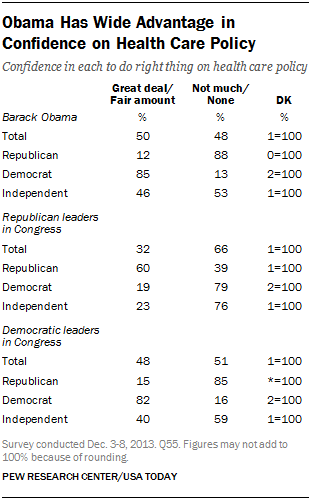 Obama Has Wide Advantage in Confidence on Health Care Policy