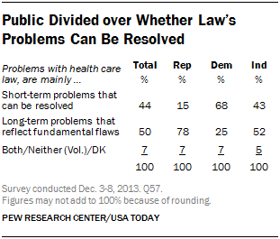 Public Divided over Whether Law's Problems Can Be Resolved