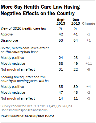 More Say Health Care Law Having Negative Effects on the Country