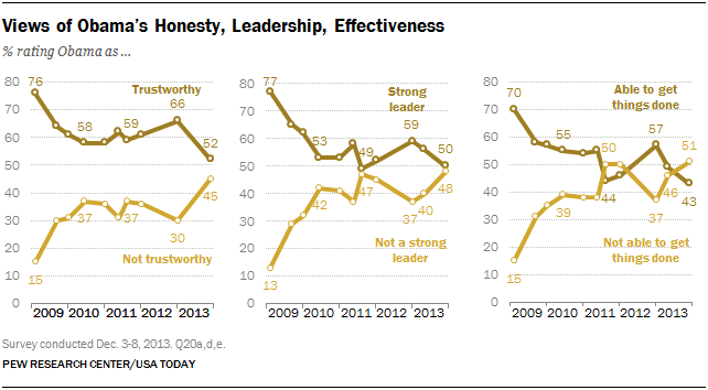 Views of Obama's Honesty, Leadership, Effectiveness