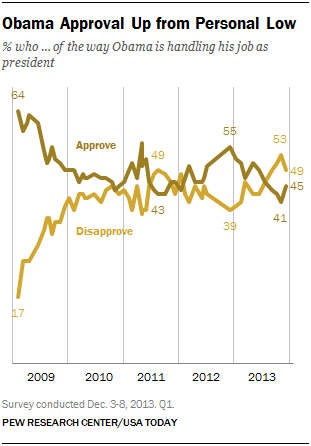 Obama Approval Up from Personal Low