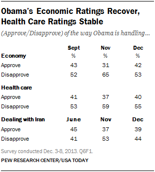 Obama's Economic Ratings Recover, Health Care Ratings Stable