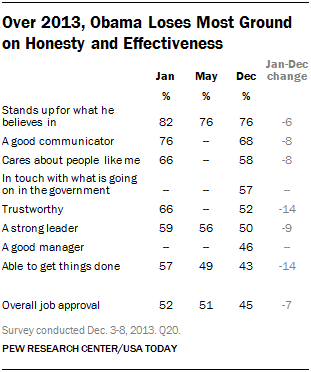 Over 2013, Obama Loses Most Ground on Honesty and Effectiveness