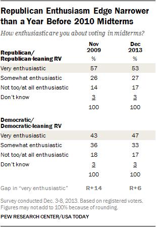 Republican Enthusiasm Edge Narrower than a Year Before 2010 Midterms