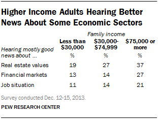 Higher Income Adults Hearing Better News About Some Economic Sectors
