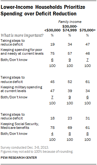 Lower-Income Households Prioritize Spending over Deficit Reduction