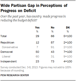Wide Partisan Gap in Perceptions of Progress on Deficit
