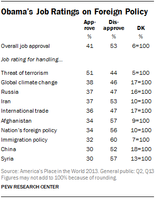 Obama's Job Ratings on Foreign Policy