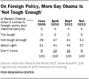 On Foreign Policy, More Say Obama Is 'Not Tough Enough'