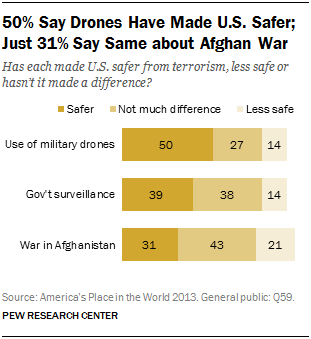 50% Say Drones Have Made U.S. Safer; Just 31% Say Same about Afghan War