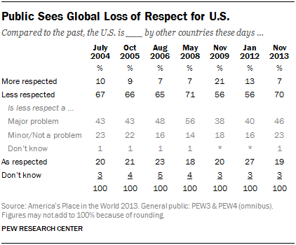 Public Sees Global Loss of Respect for U.S.