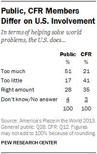 Public, CFR Members Differ on U.S. Involvement