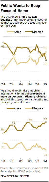 Public Wants to Keep Focus at Home