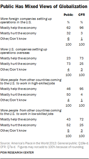 Public Has Mixed Views of Globalization