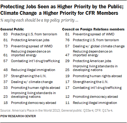 Protecting Jobs Seen as Higher Priority by the Public; Climate Change a Higher Priority for CFR Members