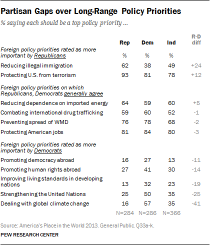 Partisan Gaps over Long-Range Policy Priorities