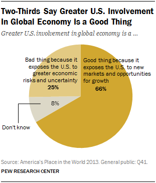 Two-Thirds Say Greater U.S. Involvement In Global Economy Is a Good Thing