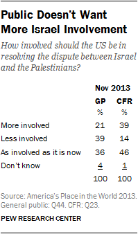 Public Doesn't Want More Israel Involvement