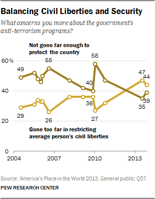 bibliography civil liberties and pew research And, at that time, a majority of americans believed snowden should be  prosecuted (a campaign, led by the american civil liberties union, has.