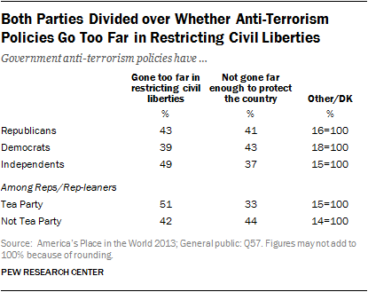 Both Parties Divided over Whether Anti-Terrorism Policies Go Too Far in Restricting Civil Liberties