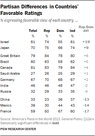 Partisan Differences in Countries' Favorable Ratings