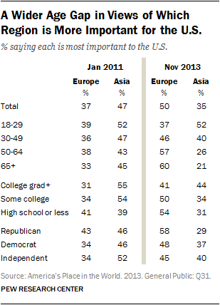 A Wider Age Gap in Views of Which Region is More Important for the U.S.