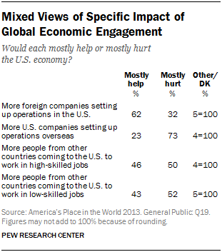 Mixed Views of Specific Impact of Global Economic Engagement