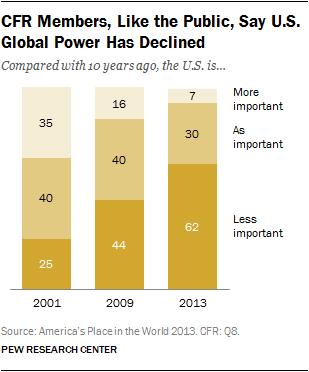CFR Members, Like the Public, Say U.S. Global Power Has Declined