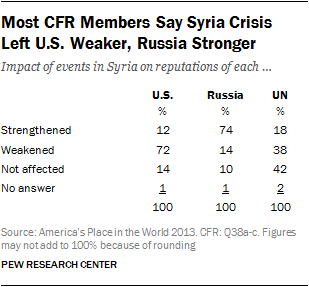 Most CFR Members Say Syria Crisis  Left U.S. Weaker, Russia Stronger