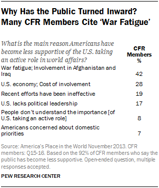 Why Has the Public Turned Inward?  Many CFR Members Cite 'War Fatigue'