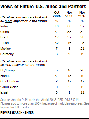 Views of Future U.S. Allies and Partners