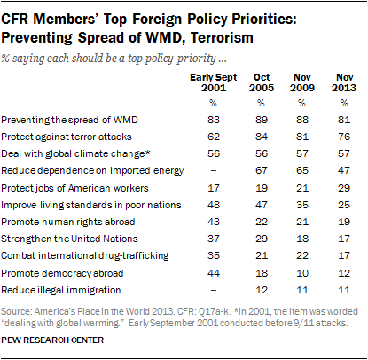 CFR Members' Top Foreign Policy Priorities: Preventing Spread of WMD, Terrorism