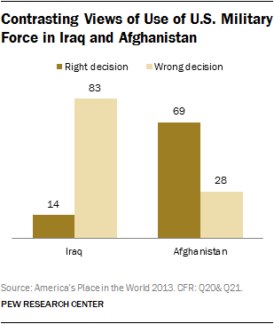 Contrasting Views of Use of U.S. Military Force in Iraq and Afghanistan