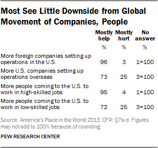 Most See Little Downside from Global Movement of Companies, People