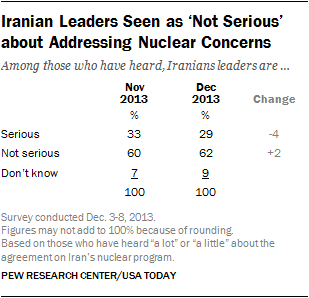 Iranian Leaders Seen as 'Not Serious' about Addressing Nuclear Concerns