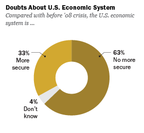 Doubts About US Economic System