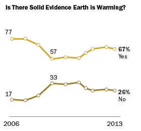 Is There Solid Evidence Earth Is Warming