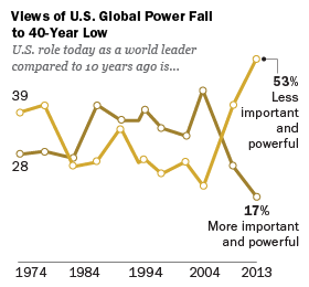Views of US Global Power Fall to 40-Year Low