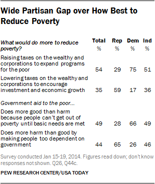 Wide Partisan Gap over How Best to Reduce Poverty