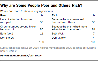 Why are Some People Poor and Others Rich?