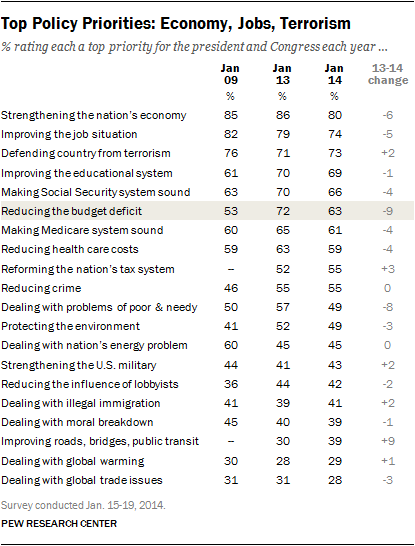 Top Policy Priorities: Economy, Jobs, Terrorism