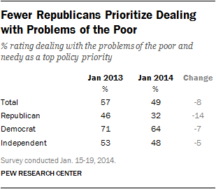 Fewer Republicans Prioritize Dealing with Problems of the Poor