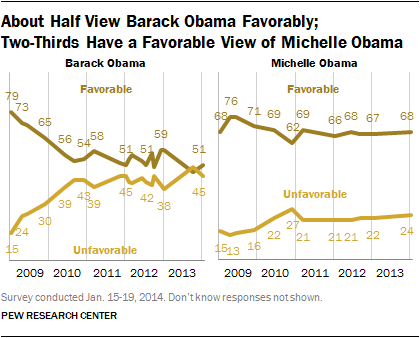 About Half View Barack Obama Favorably;  Two-Thirds Have a Favorable View of Michelle Obama