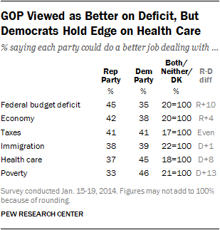 GOP Viewed as Better on Deficit, But Democrats Hold Edge on Health Care