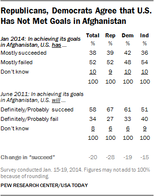 Republicans, Democrats Agree that U.S. Has Not Met Goals in Afghanistan
