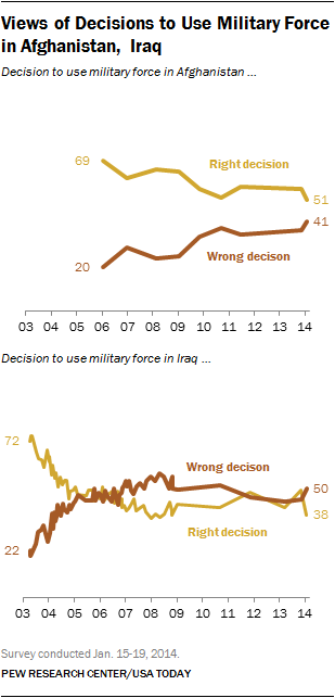 Views of Decisions to Use Military Force in Afghanistan, Iraq