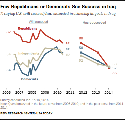 Few Republicans or Democrats See Success in Iraq