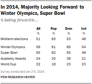 In 2014, Majority Looking Forward to Winter Olympics, Super Bowl